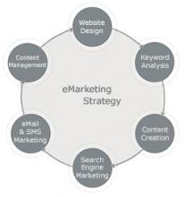 Internet marketing circle